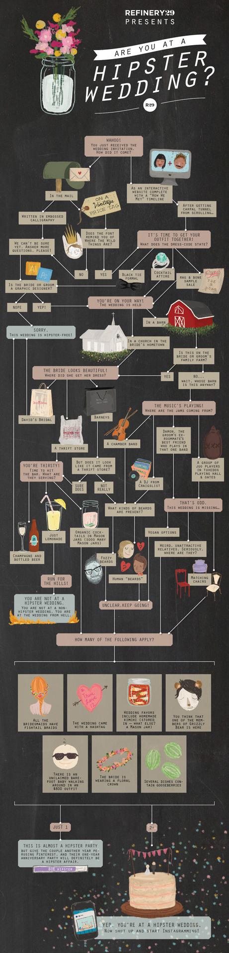 Infografía para saber si estás en una boda de una pareja hipster